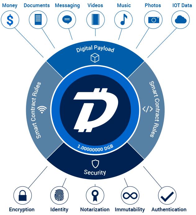 Криптовалюта – DigiByte